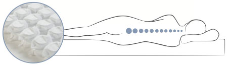 Drawing of a body laying on a Restonic microcoil mattress