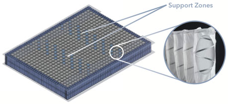 Diagram of a mattress showing the support zones provided by Q5 Twin support technology.