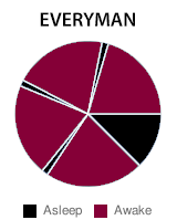 Everyman sleep cycle