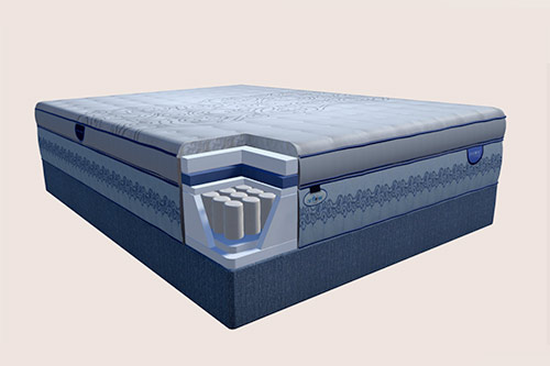 Innerspring Mattresses Restonic