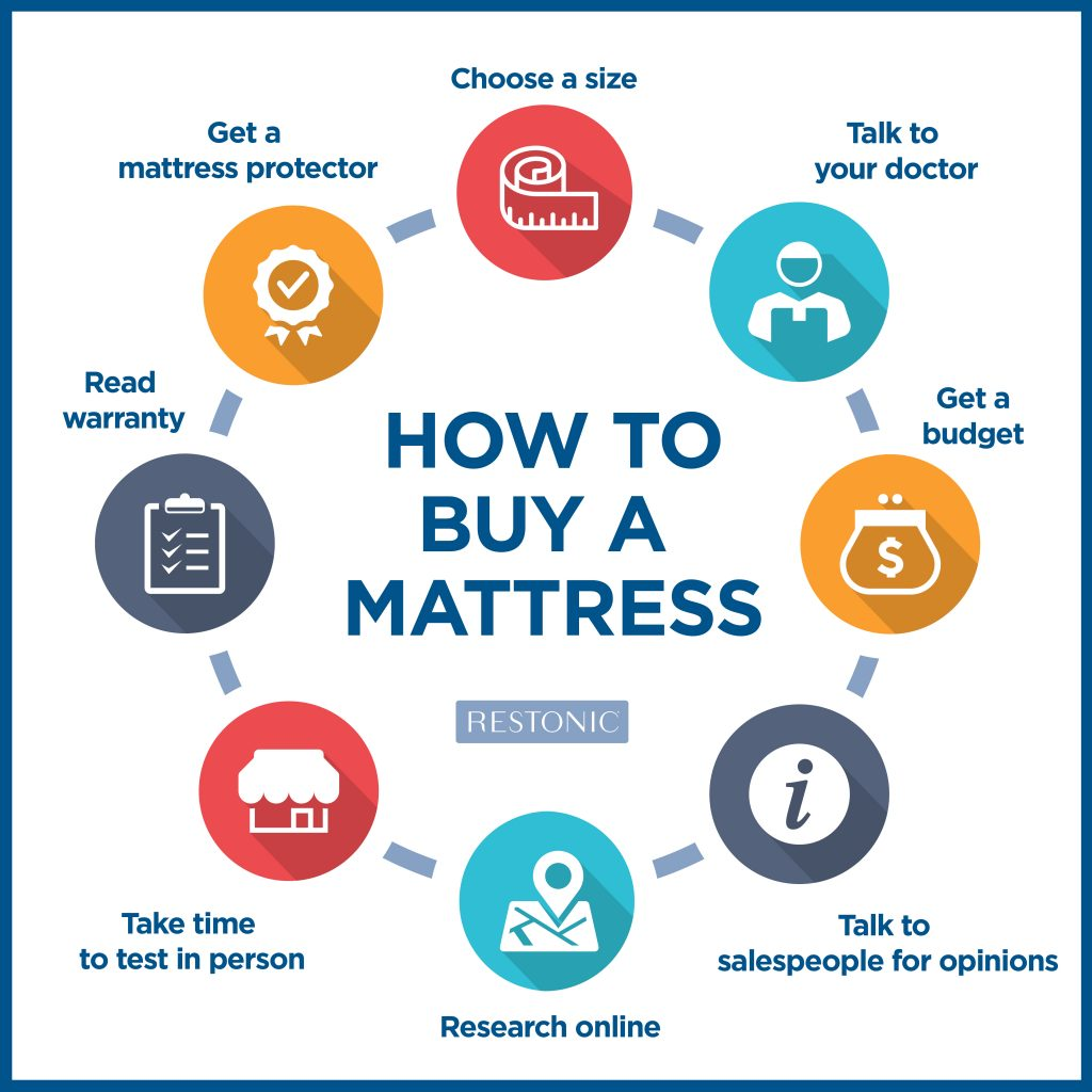 How to buy a mattress