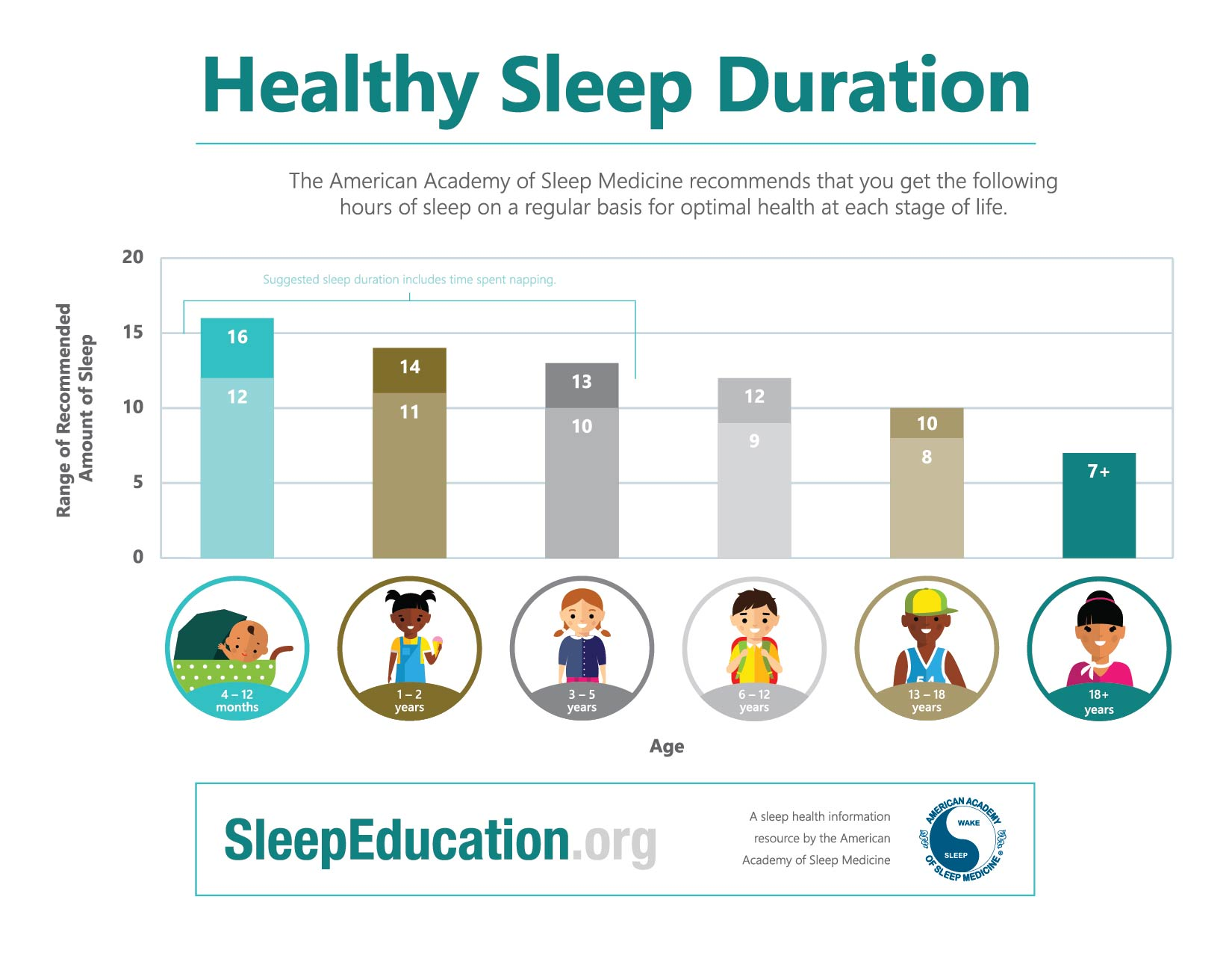 The healthy amount of hours of sleep you should get each night based on your age