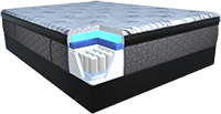 Illustration highlighting the High density super soft foam on a mattress