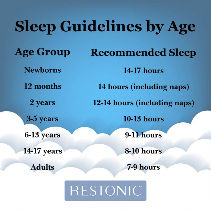 How much sleep you should get by age.